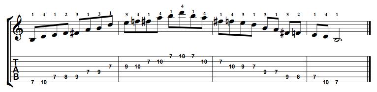 Minor-Blues-Scale-Notes-Key-B-Pos-7-Shape-1