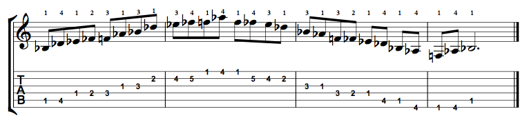 B Flat Minor Blues Scale on the Guitar – 5 CAGED Positions, Tabs and Theory
