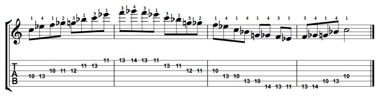 C Minor Blues Scale