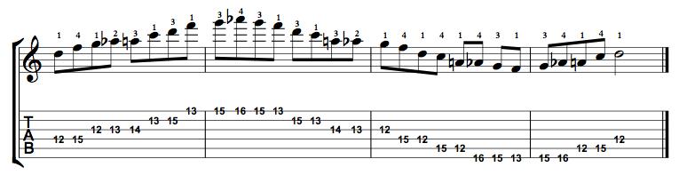 Minor-Blues-Scale-Notes-Key-D-Pos-12-Shape-2