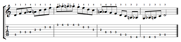 D Minor Blues Scale on the Guitar – 5 CAGED Positions, Tabs and Theory