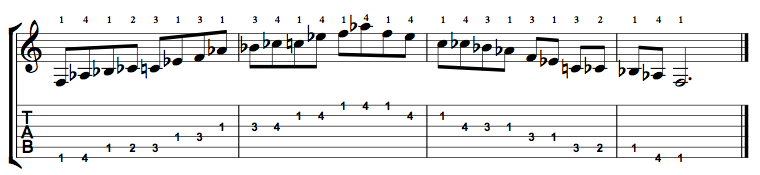 F Minor Blues Scale on the Guitar – 5 CAGED Positions, Tabs and Theory