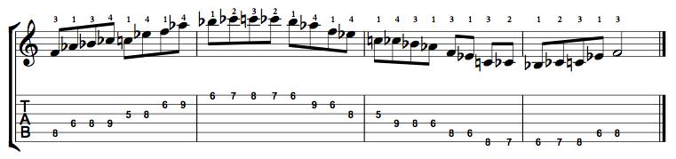 Minor-Blues-Scale-Notes-Key-F-Pos-5-Shape-3