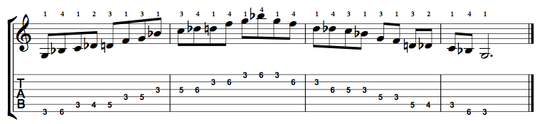 G Minor Blues Scale on the Guitar – 5 CAGED Positions, Tabs and Theory