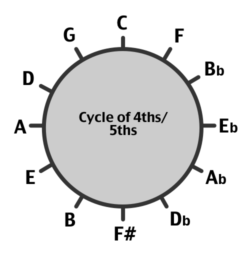 cycle of 4ths 5ths