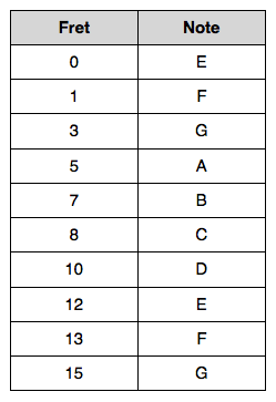 6th String Note Chart Naturals
