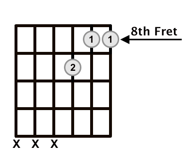 C Major Triad 1st Inversion Frets