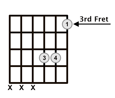 C Major Triad Root Position Frets