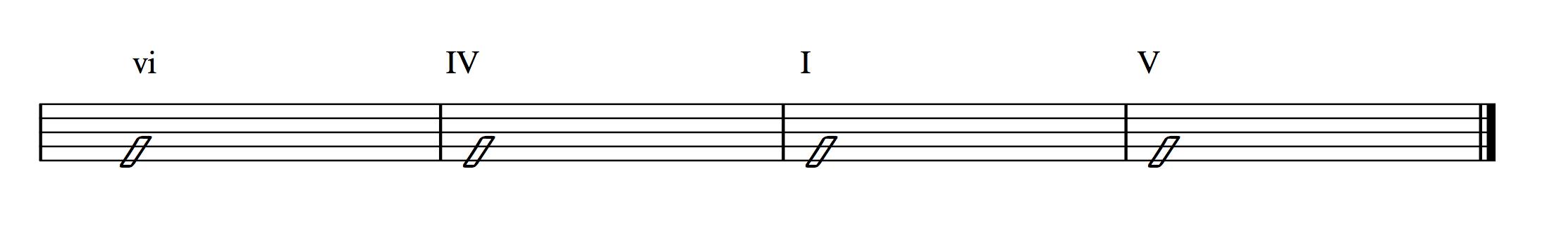 Chord Progression 6 4 1 5