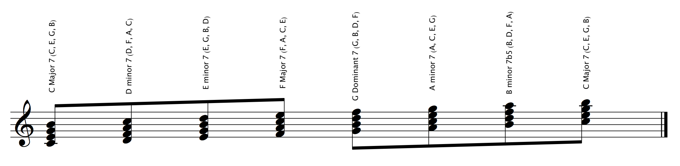 Stacked 3rds Cmajor (7thchords)annotated