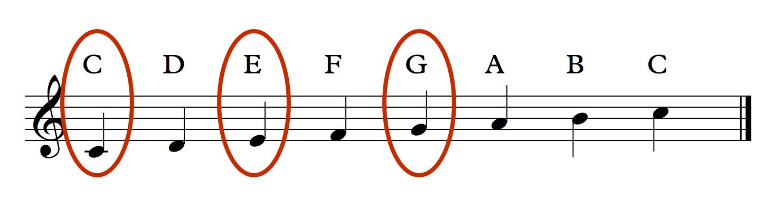 How Guitar Chords Work
