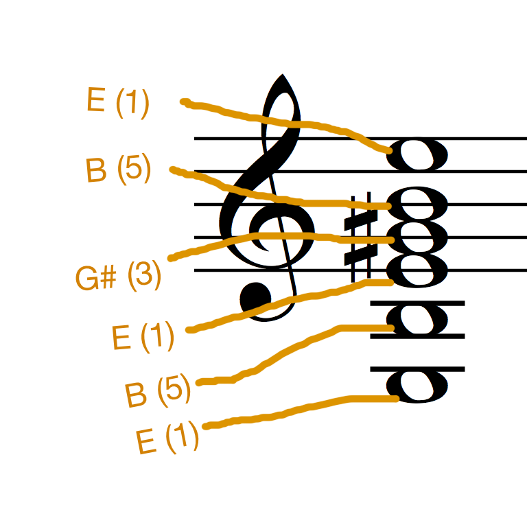 E Major Chord Annotated