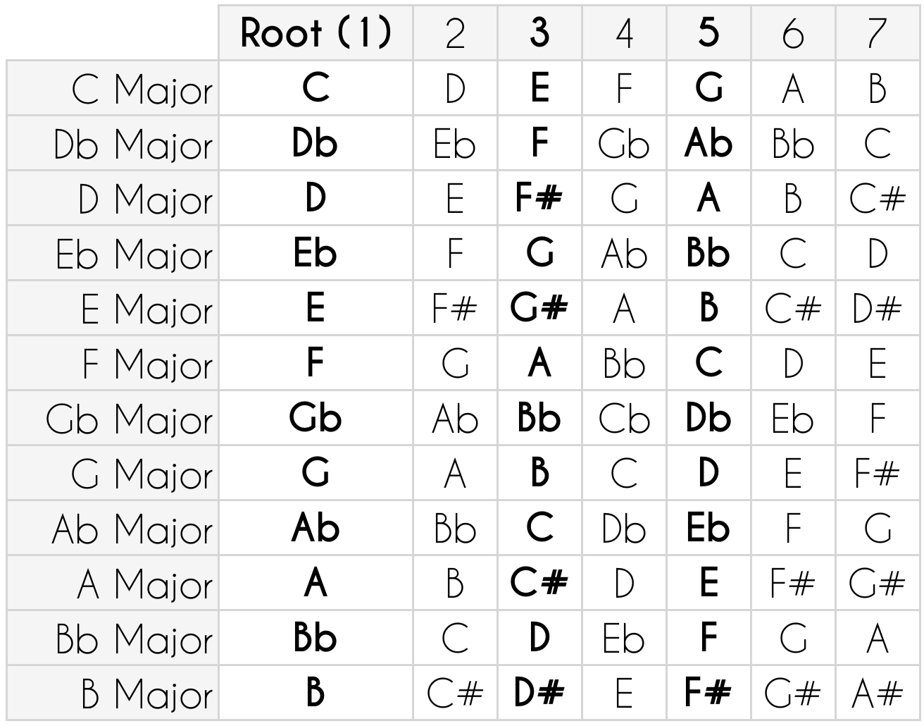 Major Scales Table
