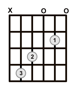 C Major Chord Up One Fret No Barre