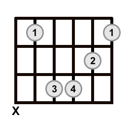 Root 5 Barre Chord Minor