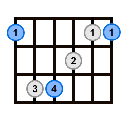 Root 6 Barre Chord Multiple Root Notes Hightlighted