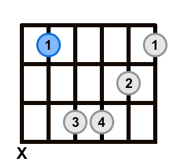 Root 5 Barre Chord Minor Root Highlighted