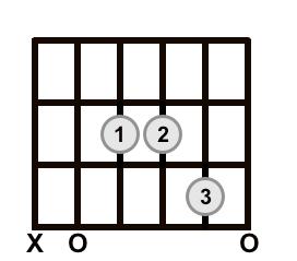 A Sus 4 Chord