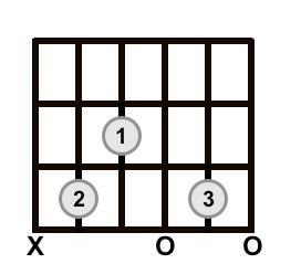 C Add 9 Chord