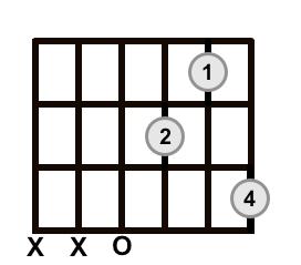 D7 Sus4 Chord