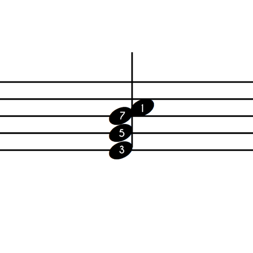 C Major 7 Notes 1st Inv Numbers
