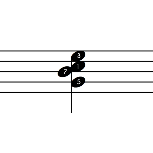 C Major 7 Notes 2nd Inv Numbers