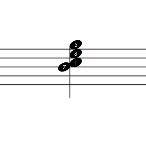 C Major 7 Notes 3rd Inv Numbers