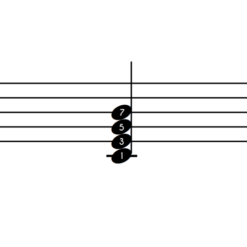 C Major 7 Notes With Number Labels