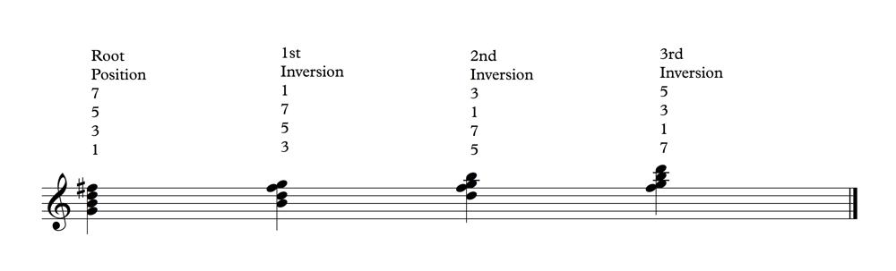 G Maj 7 4 Inversions