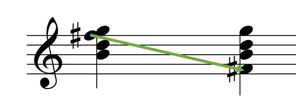 G Major 7 Notes 1st Inversion Transition to Drop2