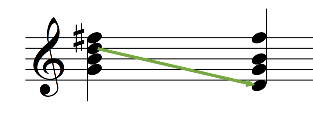 G Major 7 Notes Root Position Transition to Drop 2