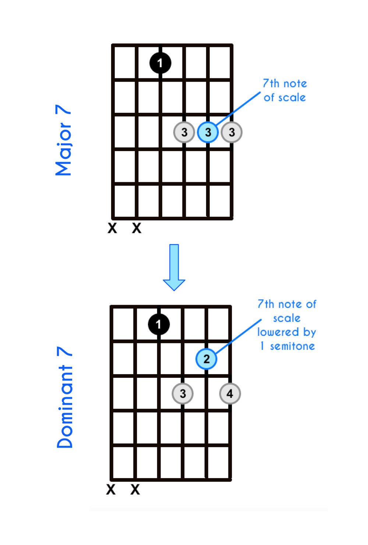 1 Major 7 Chord Transitioning to Dominant 7