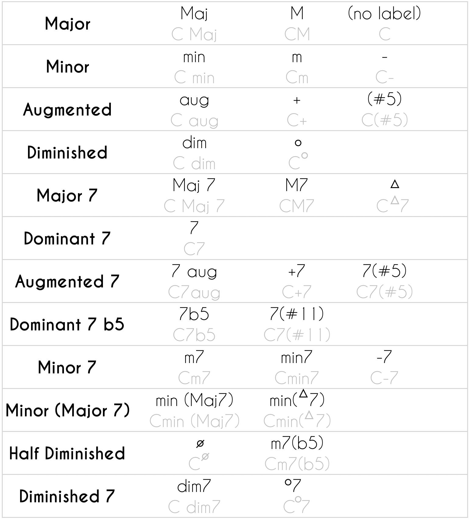 7th Chords Chord Labels