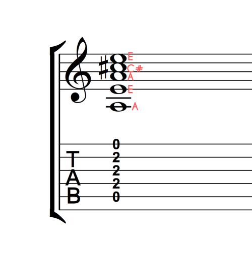 A Major Chord for Annotations 500