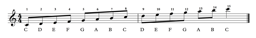 C Major Scale 2 Octaves 2 1000