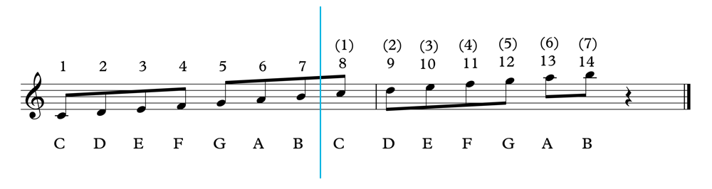C Major Scale 2 Octaves Labelled