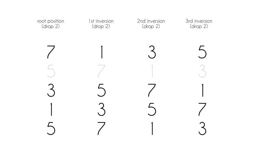 Chord Tones As Numbers Drop 2