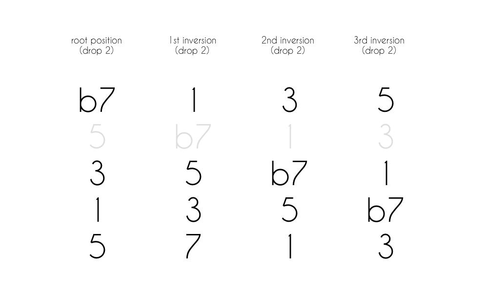 Dom 7 Chord Tones As Numbers Drop 2
