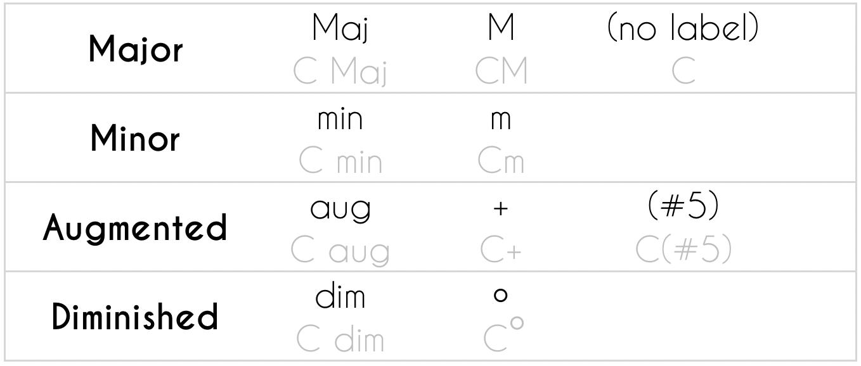 Triads Chord Labels