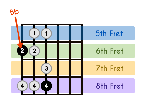 Bb Major Scale With Frets Highlighted