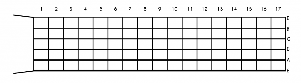 Guitar Scales - A Complete Guide and Library