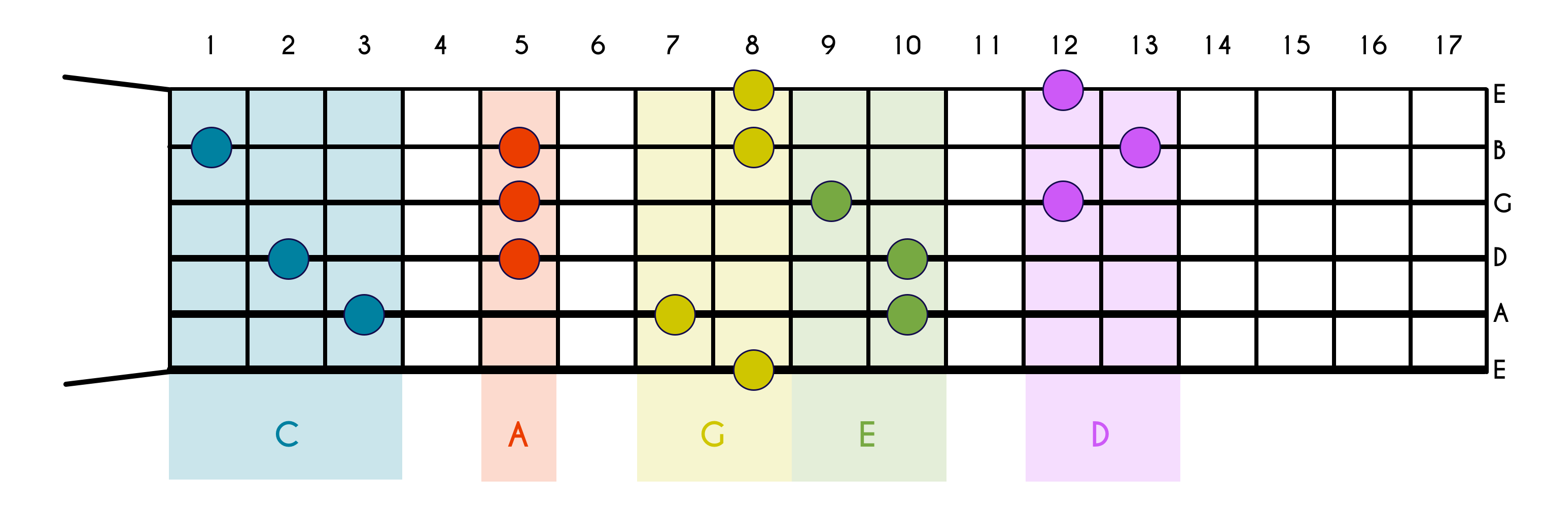 Guitar Scales Explained – Theory, Diagrams and Everything You Need to Know