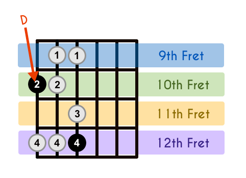 D Major Scale With Frets Highlighted