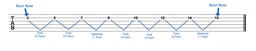D Major Scale With Intervals On One String