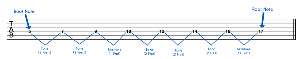 G Major Scale on One String