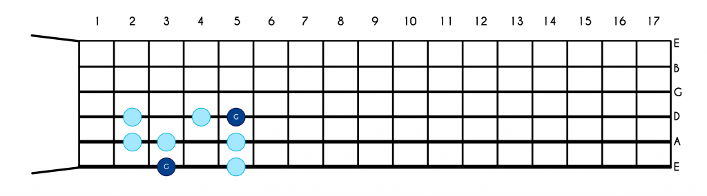 Entire fretboard G Major scale one position