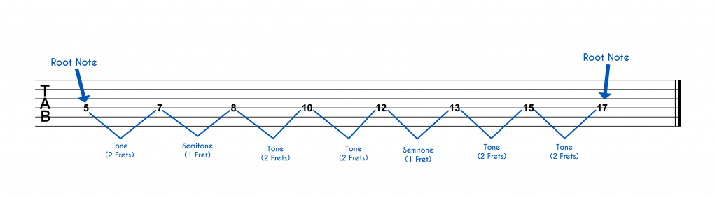 G Natural Minor Scale (4th String)