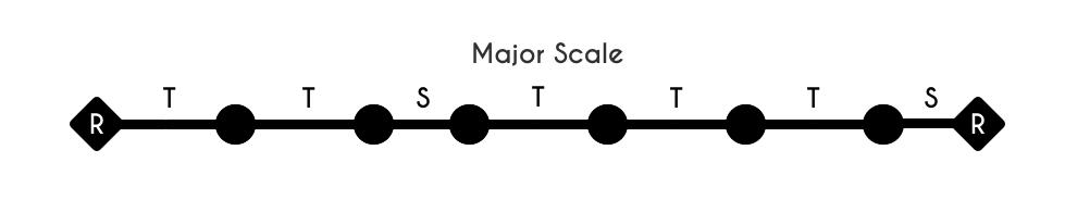 Scale Interval Stick