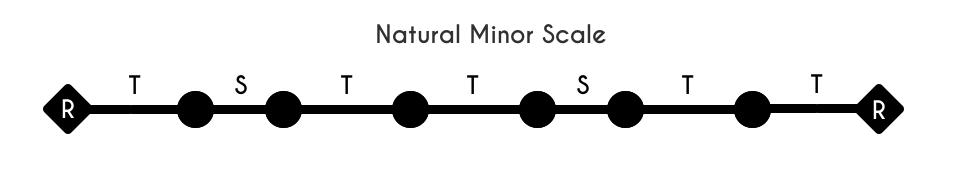 Natural Minor Interval Scale Stick