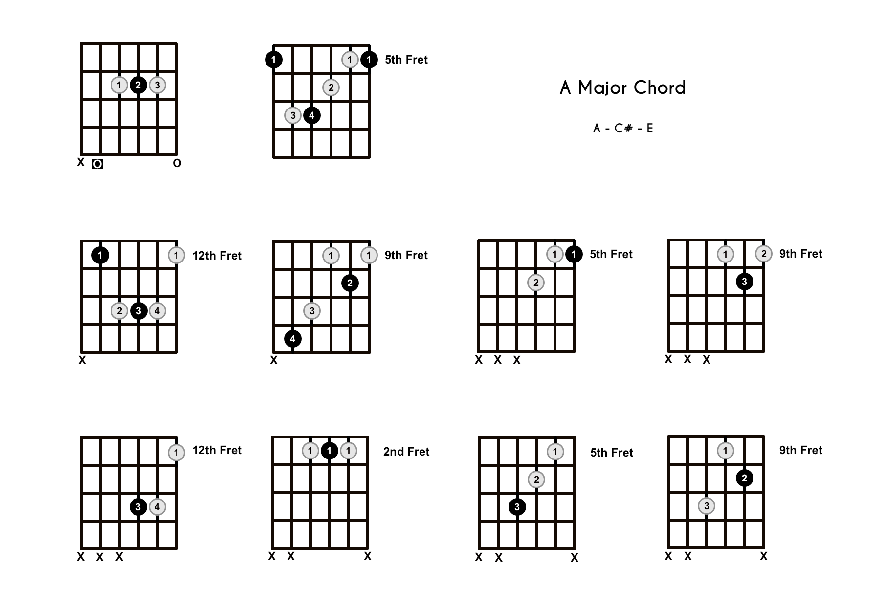A Chord On The Guitar (A Major) – Diagrams, Finger Positions and Theory